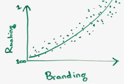 品牌词在谷歌搜索引擎排名的因素