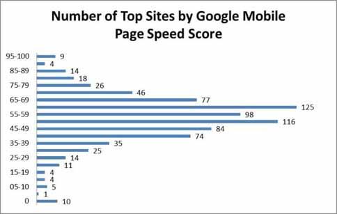 移动网页的速度和SEO