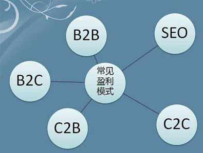 4种常见的电子商务的SEO操作错误