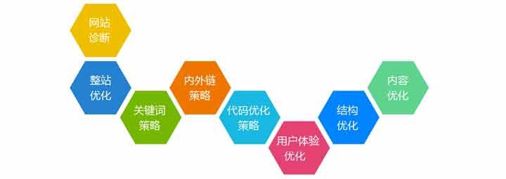 深圳机器人培训关键词排名优化