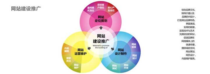 深圳网站制作推广