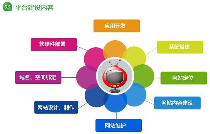 深圳平台网站建设
