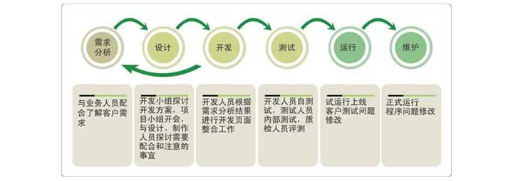 深圳网站制作流程